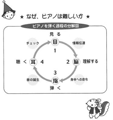 第2回「ピアノを弾く過程の分解図」より
